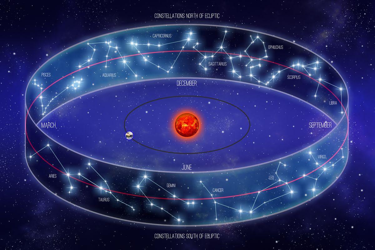 zodiaco sistema sole