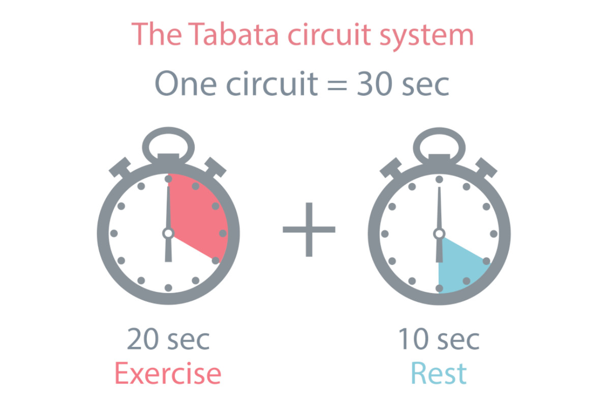 Schema esecuzione esercizi Tabata